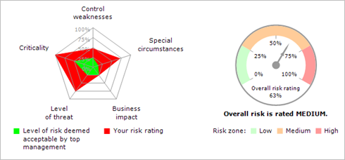 Risk Charts