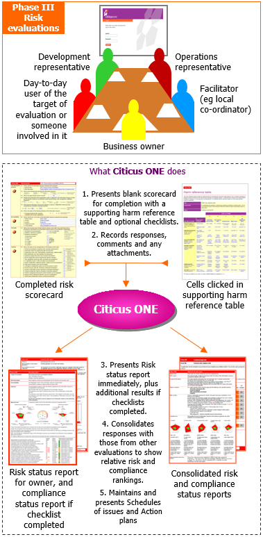 Phase III of your Citicus ONE risk programme